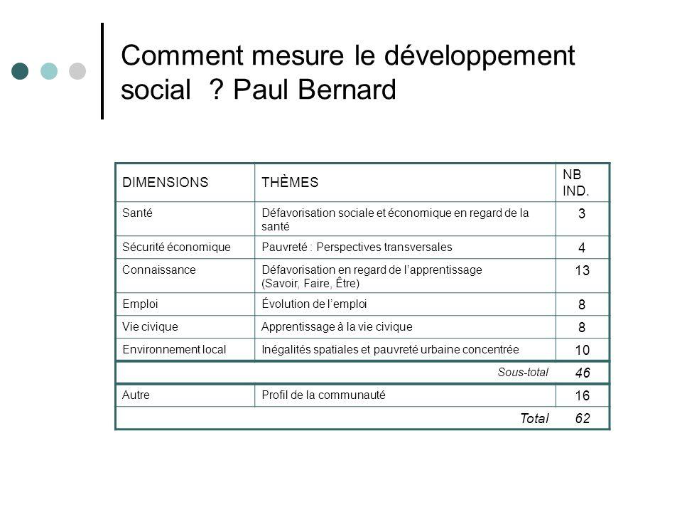 Comment mesure le développement social ? Paul Bernard DIMENSIONSTHÈMES NB IND. SantéDéfavorisation sociale et économique en regard de la santé 3 Sécur