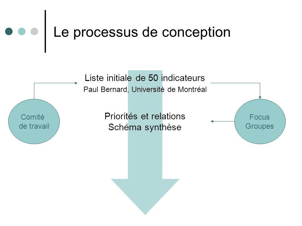 Le processus de conception Comité de travail Priorités et relations Schéma synthèse Liste initiale de 50 indicateurs Paul Bernard, Université de Montr