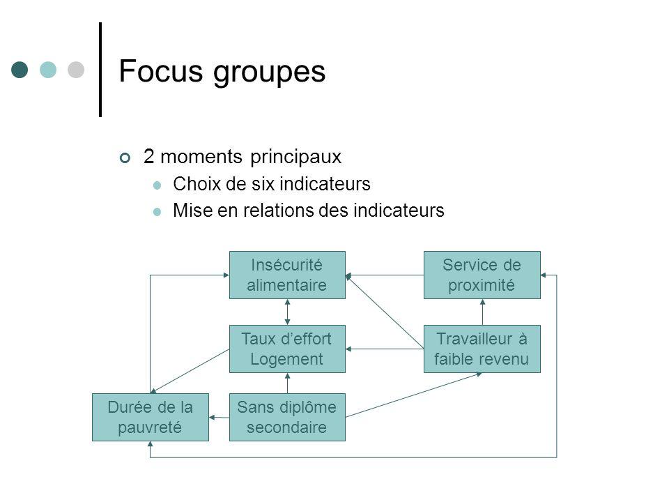 Focus groupes 2 moments principaux Choix de six indicateurs Mise en relations des indicateurs Insécurité alimentaire Service de proximité Durée de la