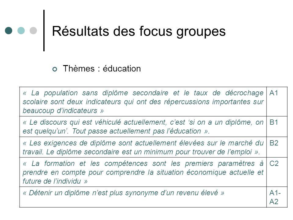 Résultats des focus groupes Thèmes : éducation « La population sans diplôme secondaire et le taux de décrochage scolaire sont deux indicateurs qui ont