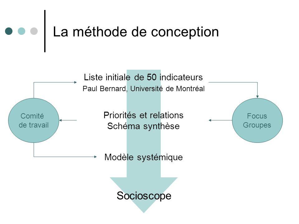 La méthode de conception Comité de travail Priorités et relations Schéma synthèse Liste initiale de 50 indicateurs Paul Bernard, Université de Montréa