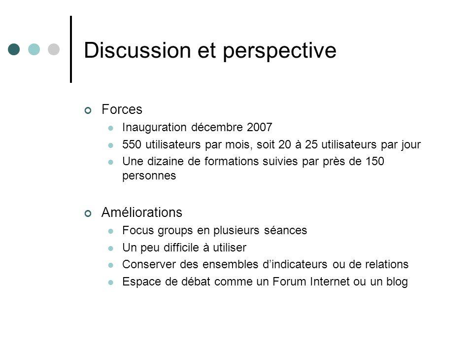 Discussion et perspective Forces Inauguration décembre 2007 550 utilisateurs par mois, soit 20 à 25 utilisateurs par jour Une dizaine de formations su