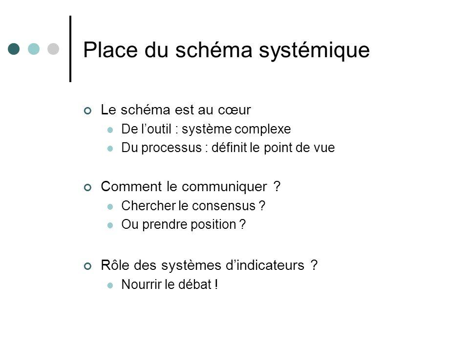Place du schéma systémique Le schéma est au cœur De loutil : système complexe Du processus : définit le point de vue Comment le communiquer ? Chercher