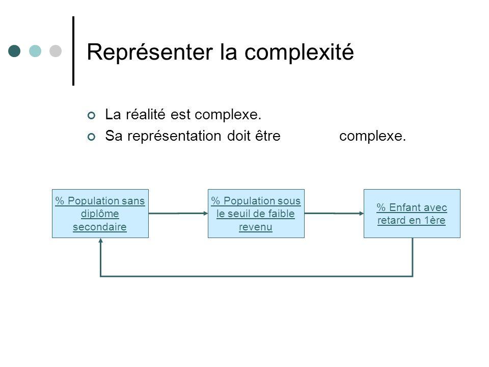 Représenter la complexité La réalité est complexe. Sa représentation doit être (moins) complexe. % Population sous le seuil de faible revenu % Enfant