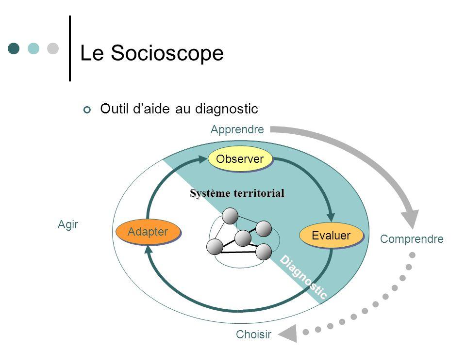 Le Socioscope Outil daide au diagnostic Evaluer Adapter Observer Système territorial Diagnostic Apprendre Comprendre Agir Choisir
