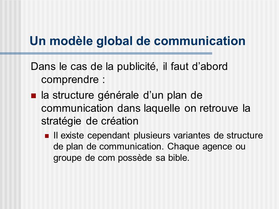 Un modèle global de communication Dans le cas de la publicité, il faut dabord comprendre : la structure générale dun plan de communication dans laquel