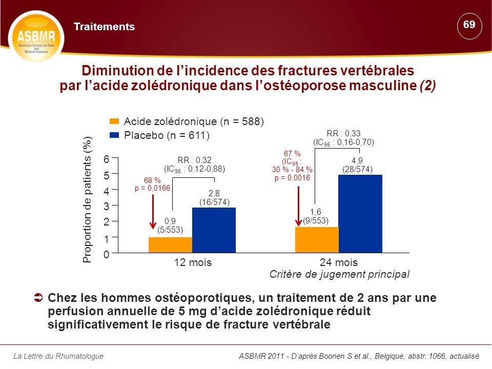 La Lettre du RhumatologueASBMR 2011 - Daprès Boonen S et al., Belgique, abstr. 1066, actualisé Chez les hommes ostéoporotiques, un traitement de 2 ans