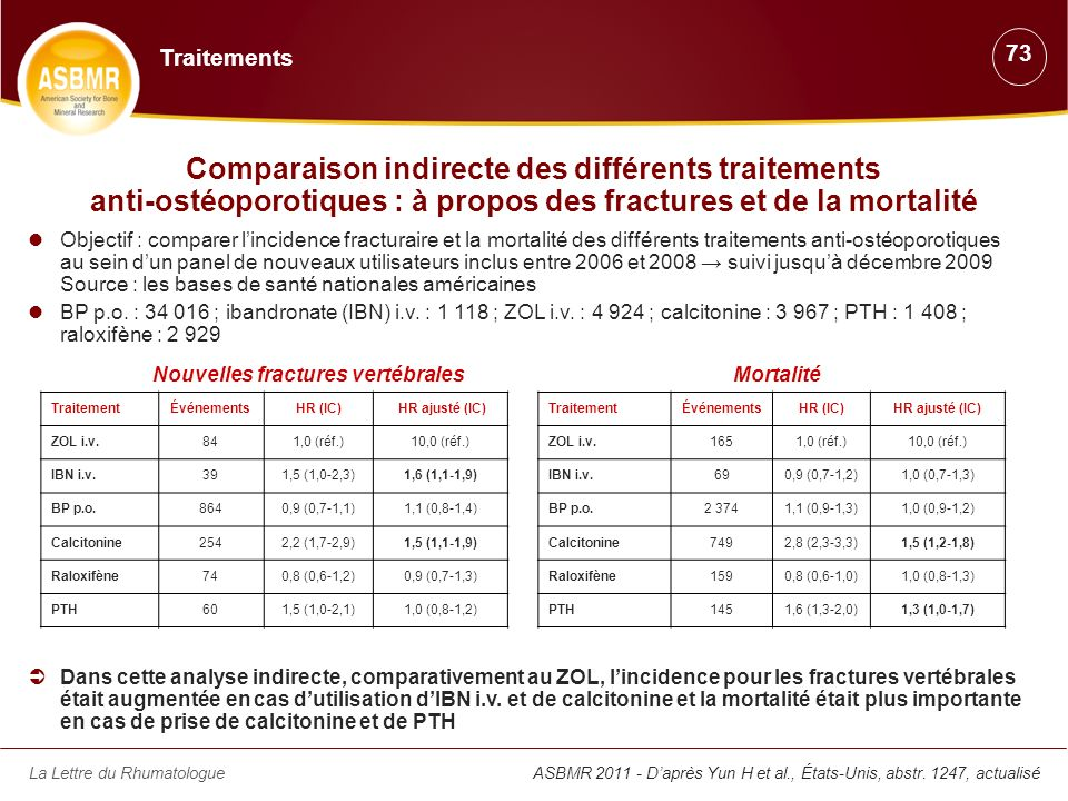 La Lettre du Rhumatologue ASBMR 2011 - Daprès Yun H et al., États-Unis, abstr. 1247, actualisé Comparaison indirecte des différents traitements anti-o