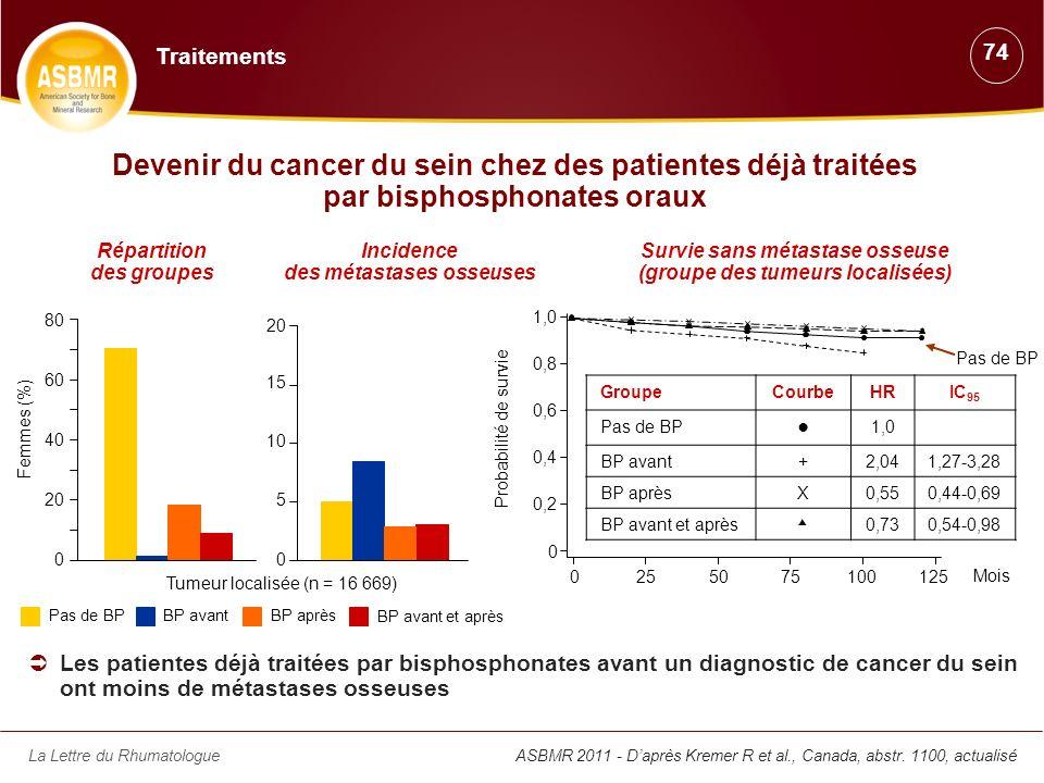 La Lettre du RhumatologueASBMR 2011 - Daprès Kremer R et al., Canada, abstr. 1100, actualisé Devenir du cancer du sein chez des patientes déjà traitée