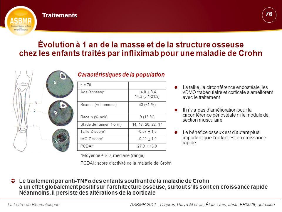 La Lettre du RhumatologueASBMR 2011 - Daprès Thayu M et al., États-Unis, abstr. FR0029, actualisé Évolution à 1 an de la masse et de la structure osse