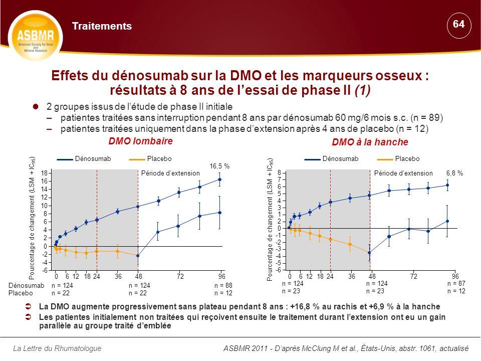 La Lettre du RhumatologueASBMR 2011 - Daprès McClung M et al., États-Unis, abstr. 1061, actualisé Effets du dénosumab sur la DMO et les marqueurs osse
