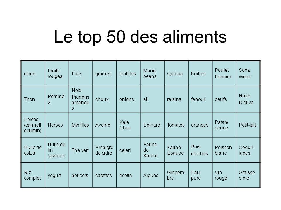 Le top 50 des aliments citron Fruits rouges Foiegraineslentilles Mung beans Quinoahuîtres Poulet Fermier Soda Water Thon Pomme s Noix Pignons amande s