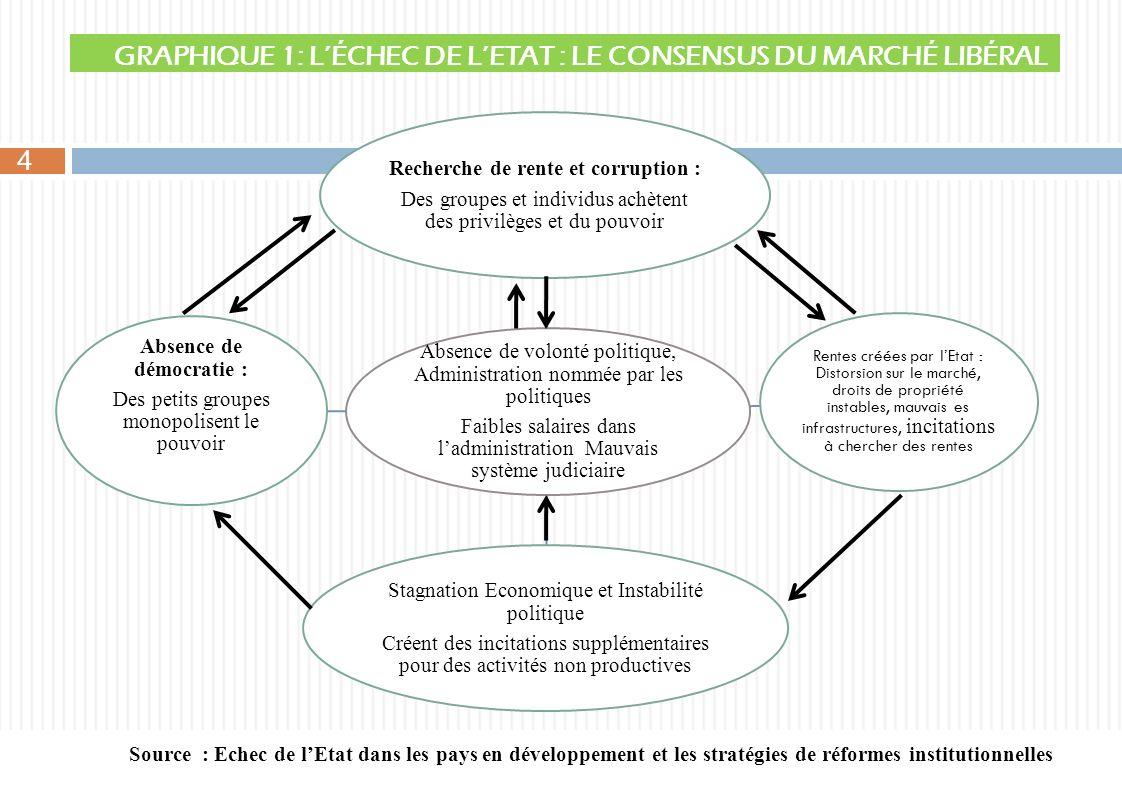 GRAPHIQUE 1: LÉCHEC DE LETAT : LE CONSENSUS DU MARCHÉ LIBÉRAL Absence de volonté politique, Administration nommée par les politiques Faibles salaires