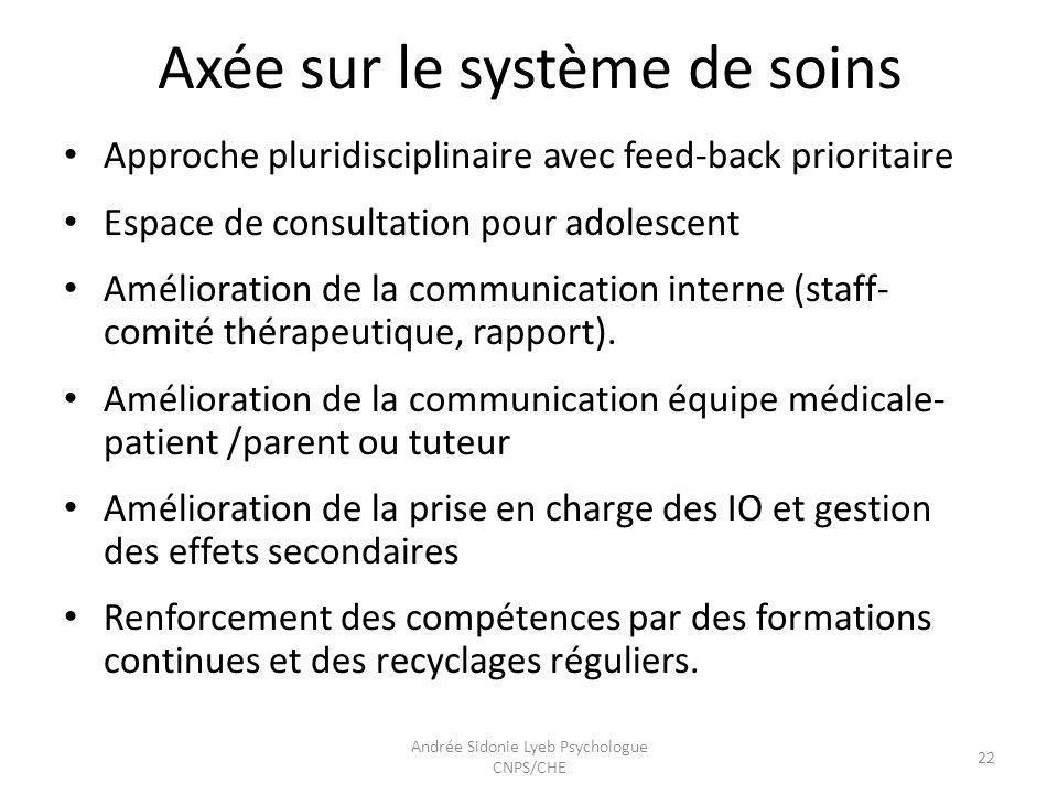 Axées sur le système de soins (2) Définir un bon circuit du malade pour éviter la stigmatisation et faciliter lorientation.