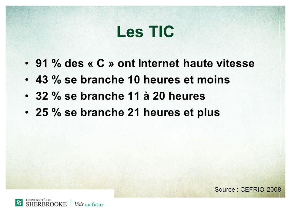Les TIC 91 % des « C » ont Internet haute vitesse 43 % se branche 10 heures et moins 32 % se branche 11 à 20 heures 25 % se branche 21 heures et plus Source : CEFRIO 2008