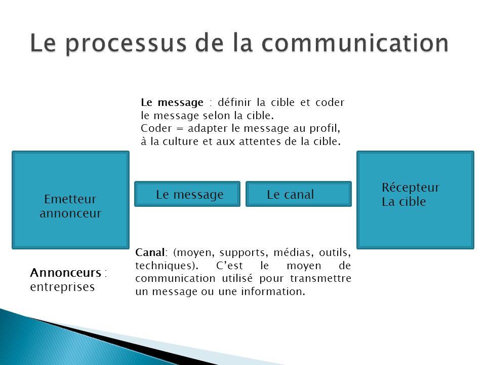 Emetteur annonceur Le messageLe canal Récepteur La cible Annonceurs : entreprises Le message : définir la cible et coder le message selon la cible.
