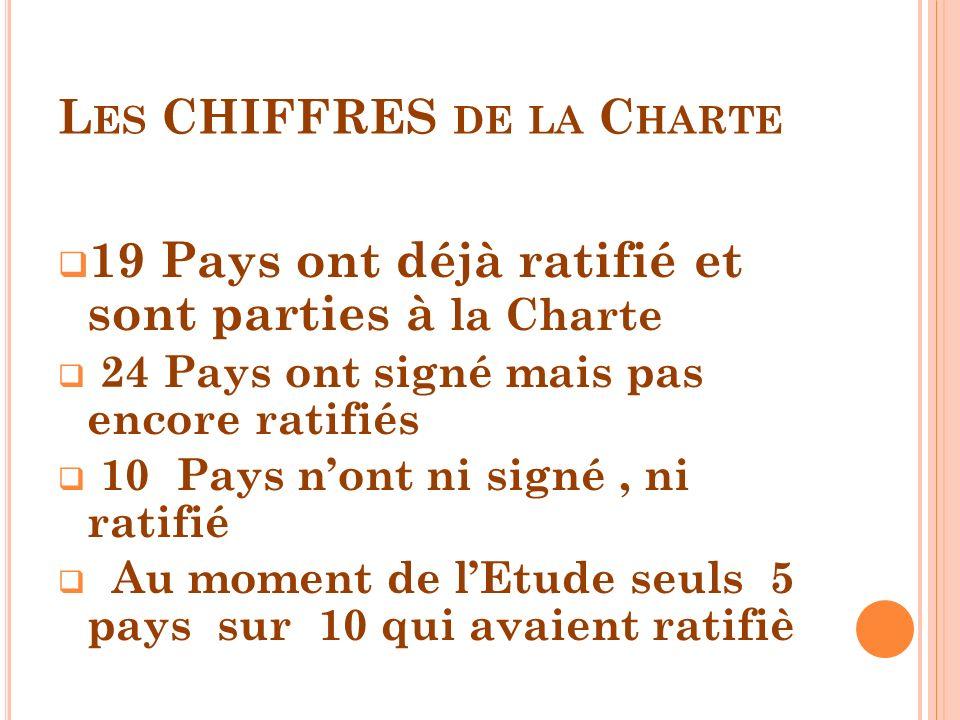 L ES CHIFFRES DE LA C HARTE 19 Pays ont déjà ratifié et sont parties à la Charte 24 Pays ont signé mais pas encore ratifiés 10 Pays nont ni signé, ni