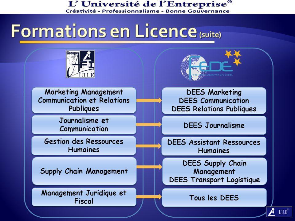 Année Académique 2012 - 2013 Licence 1 160 000 Frais dInscription NiveauNiveau 70 000 Écolage Mensuel