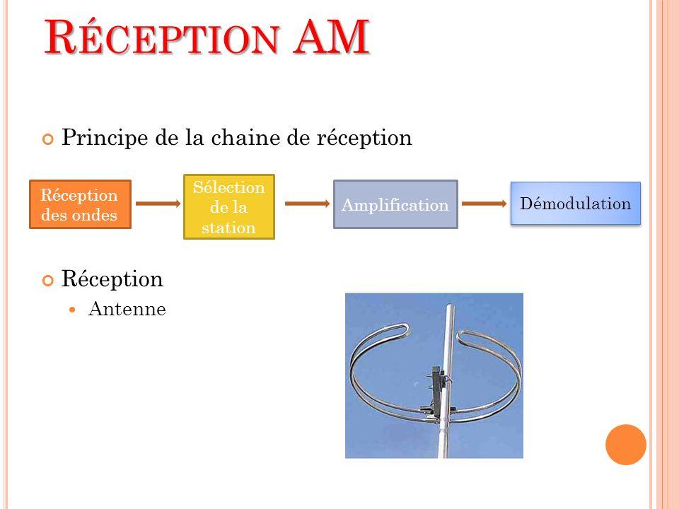 Principe de la chaine de réception Réception Antenne Réception des ondes Sélection de la station Amplification Démodulation R ÉCEPTION AM