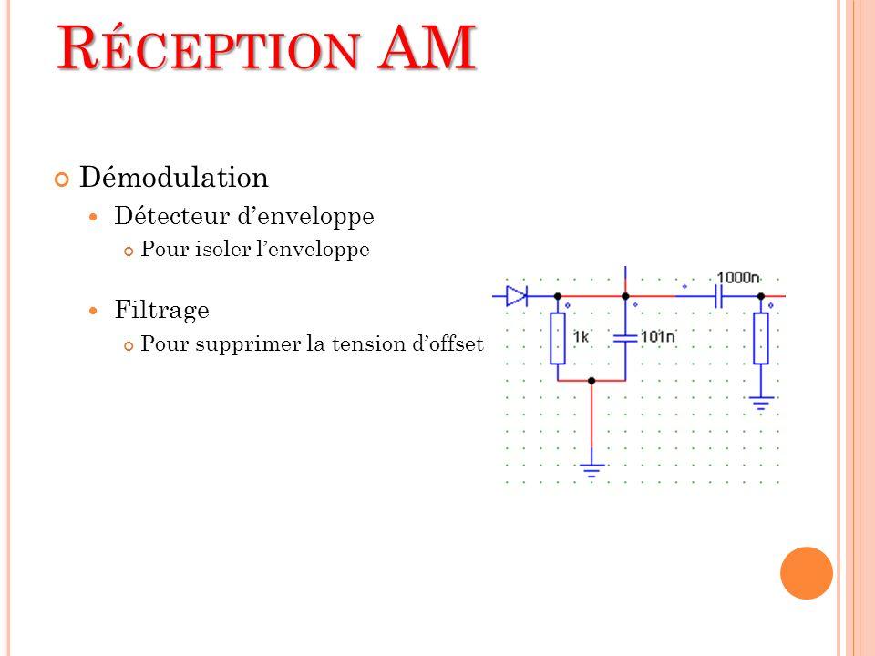 Démodulation Détecteur denveloppe Pour isoler lenveloppe Filtrage Pour supprimer la tension doffset R ÉCEPTION AM