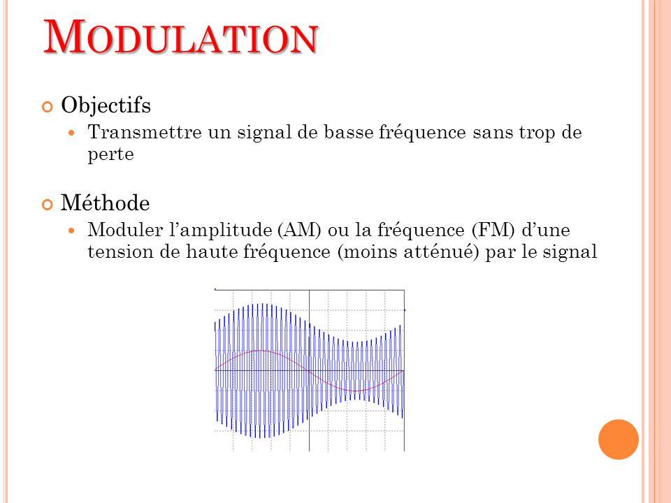 M ODULATION Objectifs Transmettre un signal de basse fréquence sans trop de perte Méthode Moduler lamplitude (AM) ou la fréquence (FM) dune tension de