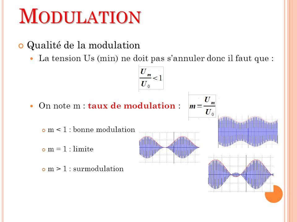 Qualité de la modulation La tension Us (min) ne doit pas sannuler donc il faut que : On note m : taux de modulation : m < 1 : bonne modulation m = 1 :