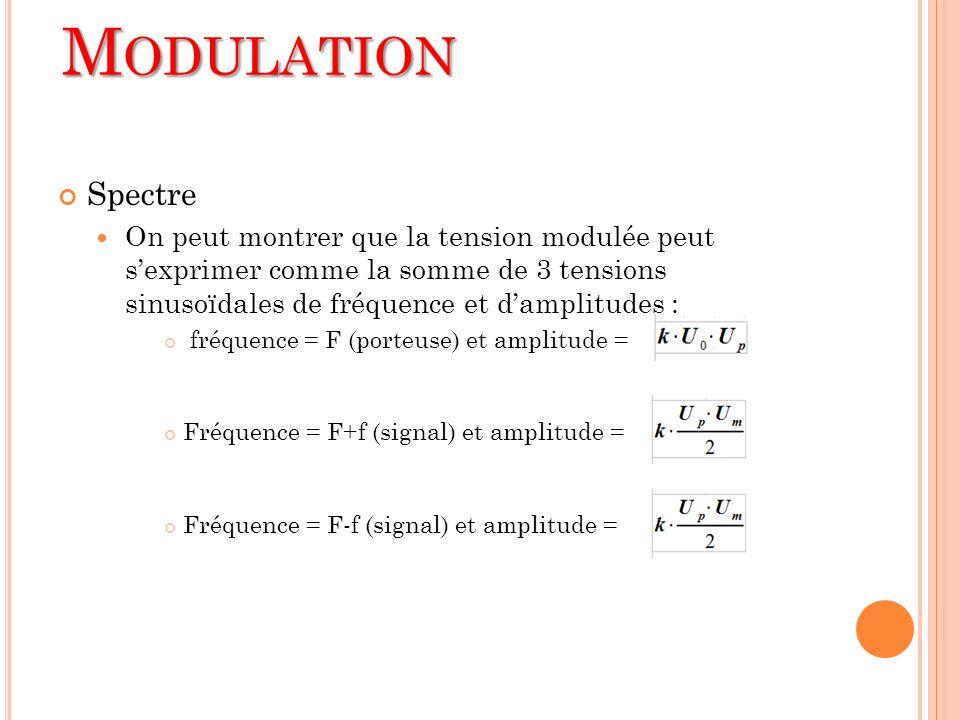 Spectre On peut montrer que la tension modulée peut sexprimer comme la somme de 3 tensions sinusoïdales de fréquence et damplitudes : fréquence = F (p