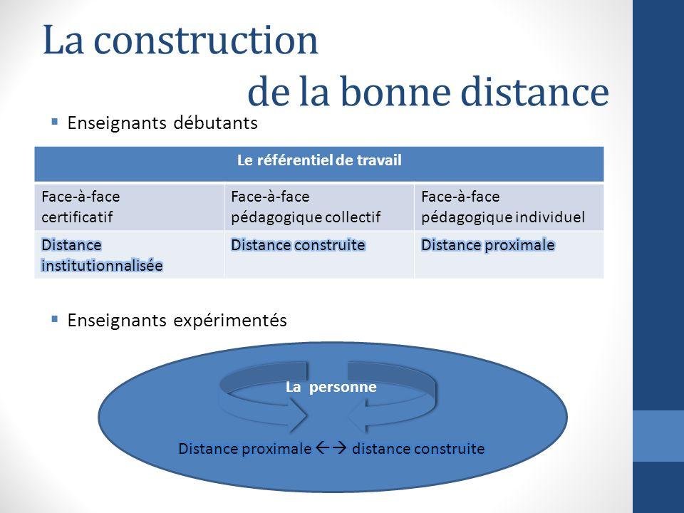 La construction de la bonne distance Enseignants débutants Enseignants expérimentés Le référentiel de travail Face-à-face certificatif Face-à-face péd