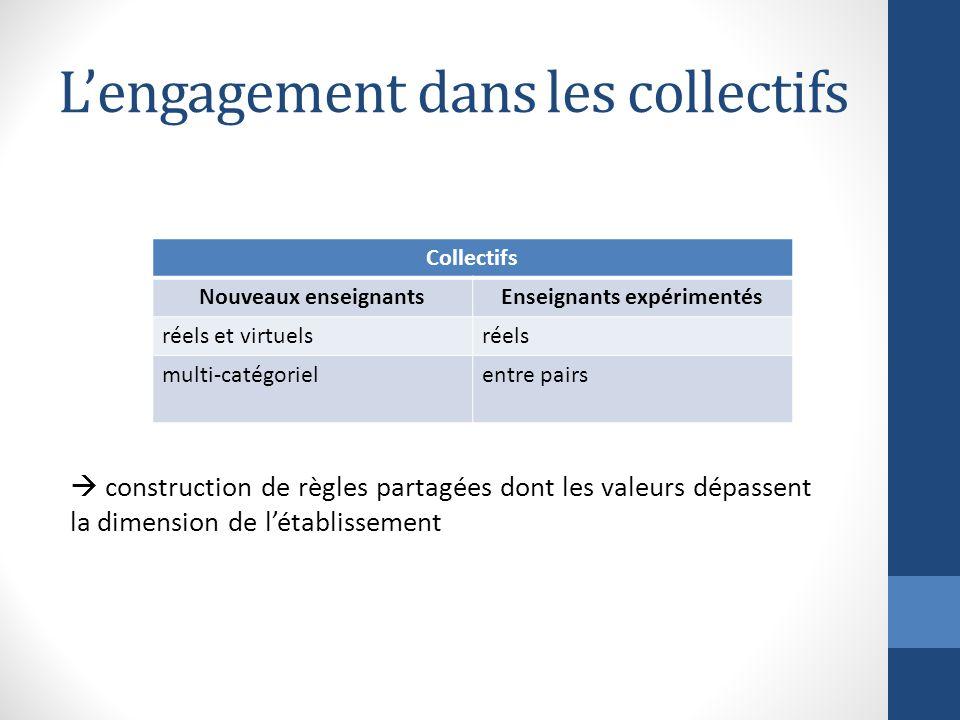 Lengagement dans les collectifs construction de règles partagées dont les valeurs dépassent la dimension de létablissement Collectifs Nouveaux enseign