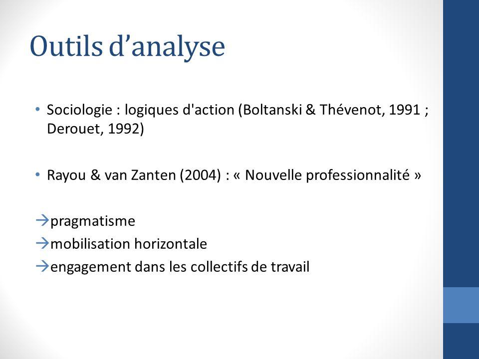 Outils danalyse Sociologie : logiques d action (Boltanski & Thévenot, 1991 ; Derouet, 1992) Rayou & van Zanten (2004) : « Nouvelle professionnalité » pragmatisme mobilisation horizontale engagement dans les collectifs de travail