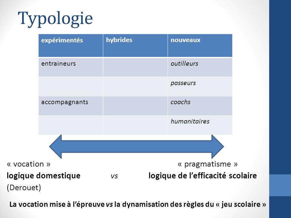 Typologie « vocation »« pragmatisme » logique domestique vslogique de lefficacité scolaire (Derouet) La vocation mise à lépreuve vs la dynamisation de