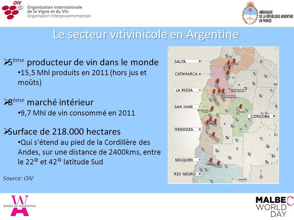 Le secteur vitivinicole en Argentine 5 ème producteur de vin dans le monde 15,5 Mhl produits en 2011 (hors jus et moûts) 8 ème marché intérieur 9,7 Mhl de vin consommé en 2011 Surface de 218.000 hectares Qui s étend au pied de la Cordillère des Andes, sur une distance de 2400kms, entre le 22° et 42° latitude Sud Source: OIV