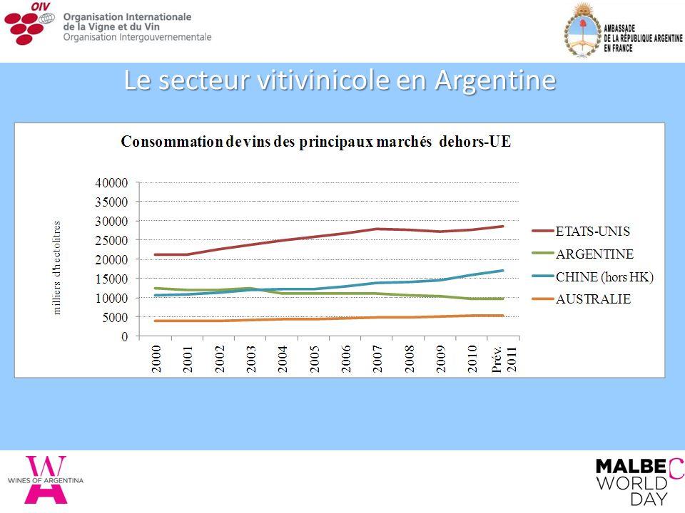 Le secteur vitivinicole en Argentine