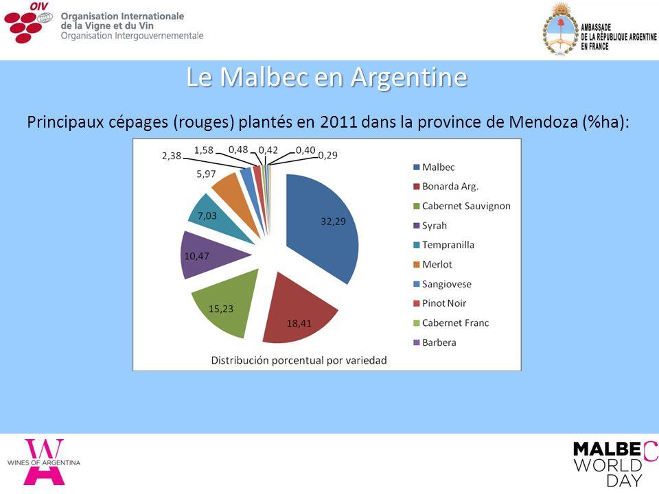 Principaux cépages (rouges) plantés en 2011 dans la province de Mendoza (%ha): Le Malbec en Argentine