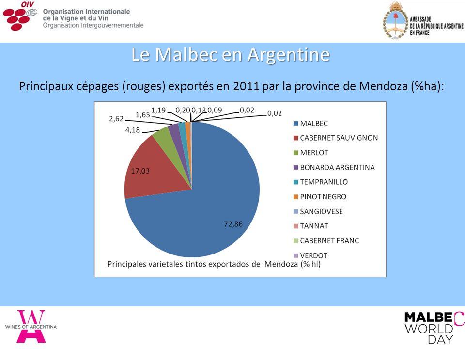 Principaux cépages (rouges) exportés en 2011 par la province de Mendoza (%ha): Le Malbec en Argentine