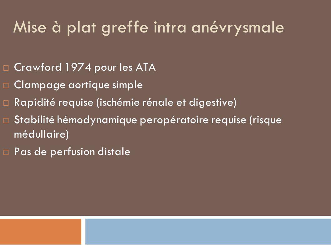 Mise à plat greffe intra anévrysmale Crawford 1974 pour les ATA Clampage aortique simple Rapidité requise (ischémie rénale et digestive) Stabilité hém