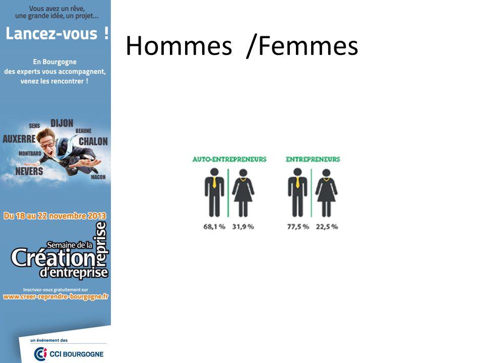 Hommes /Femmes