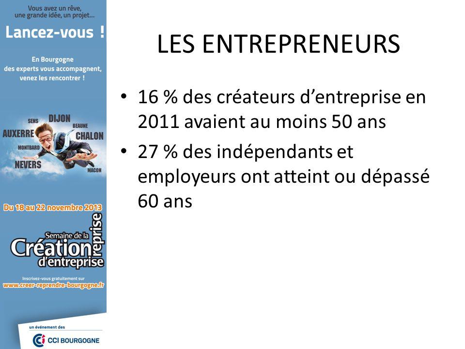 LES ENTREPRENEURS 16 % des créateurs dentreprise en 2011 avaient au moins 50 ans 27 % des indépendants et employeurs ont atteint ou dépassé 60 ans