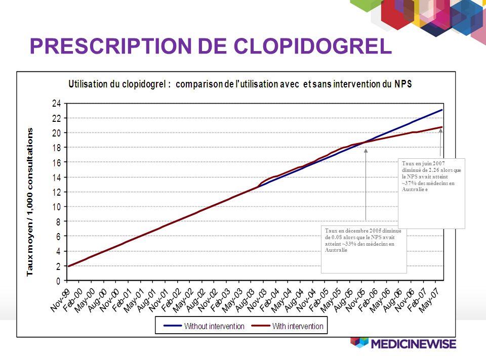 PRESCRIPTION DE CLOPIDOGREL Taux en décembre 2005 diminué de 0.08 alors que le NPS avait atteint ~33% des médecins en Australie Taux en juin 2007 diminué de 2.26 alors que le NPS avait atteint ~37% des médecins en Australie e