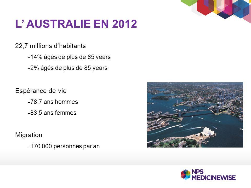 L AUSTRALIE EN 2012 22,7 millions dhabitants – 14% âgés de plus de 65 years – 2% âgés de plus de 85 years Espérance de vie – 78,7 ans hommes – 83,5 ans femmes Migration – 170 000 personnes par an