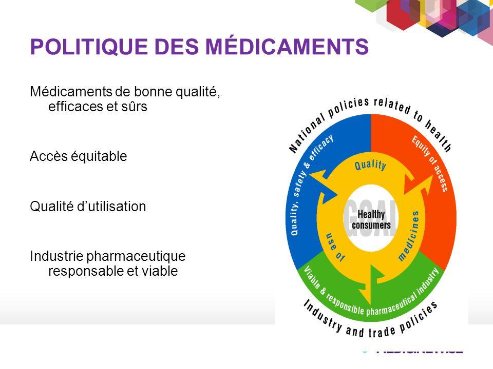 POLITIQUE DES MÉDICAMENTS Médicaments de bonne qualité, efficaces et sûrs Accès équitable Qualité dutilisation Industrie pharmaceutique responsable et viable