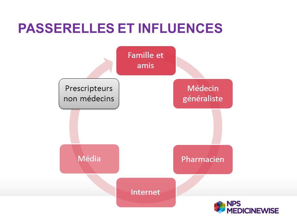 PASSERELLES ET INFLUENCES Famille et amis Médecin généraliste PharmacienInternetMédia Prescripteurs non médecins