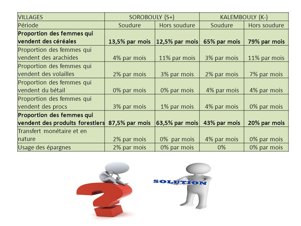 VILLAGESSOROBOULY (S+)KALEMBOULY (K-) PériodeSoudureHors soudureSoudureHors soudure Proportion des femmes qui vendent des céréales13,5% par mois12,5% par mois65% par mois79% par mois Proportion des femmes qui vendent des arachides4% par mois11% par mois3% par mois11% par mois Proportion des femmes qui vendent des volailles2% par mois3% par mois2% par mois7% par mois Proportion des femmes qui vendent du bétail0% par mois 4% par mois Proportion des femmes qui vendent des procs3% par mois1% par mois4% par mois0% par mois Proportion des femmes qui vendent des produits forestiers87,5% par mois63,5% par mois43% par mois20% par mois Transfert monétaire et en nature2% par mois0% par mois4% par mois0% par mois Usage des épargnes2% par mois0% par mois0%0% par mois