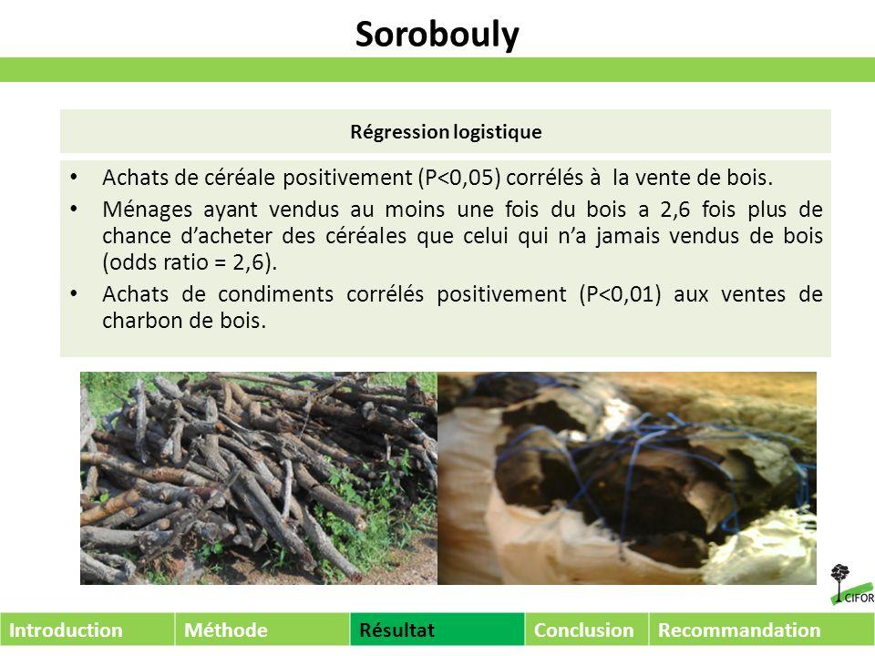 Sorobouly Achats de céréale positivement (P<0,05) corrélés à la vente de bois.