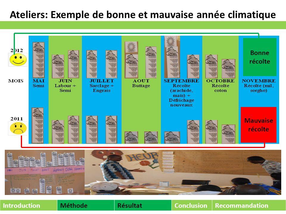 Sècheresse 2011 Mauvaise récolte (Novembre, décembre 2011) Alimentation en 2012 Kalembouly IntroductionMéthodeRésultatConclusionRecommandation Sorobouly