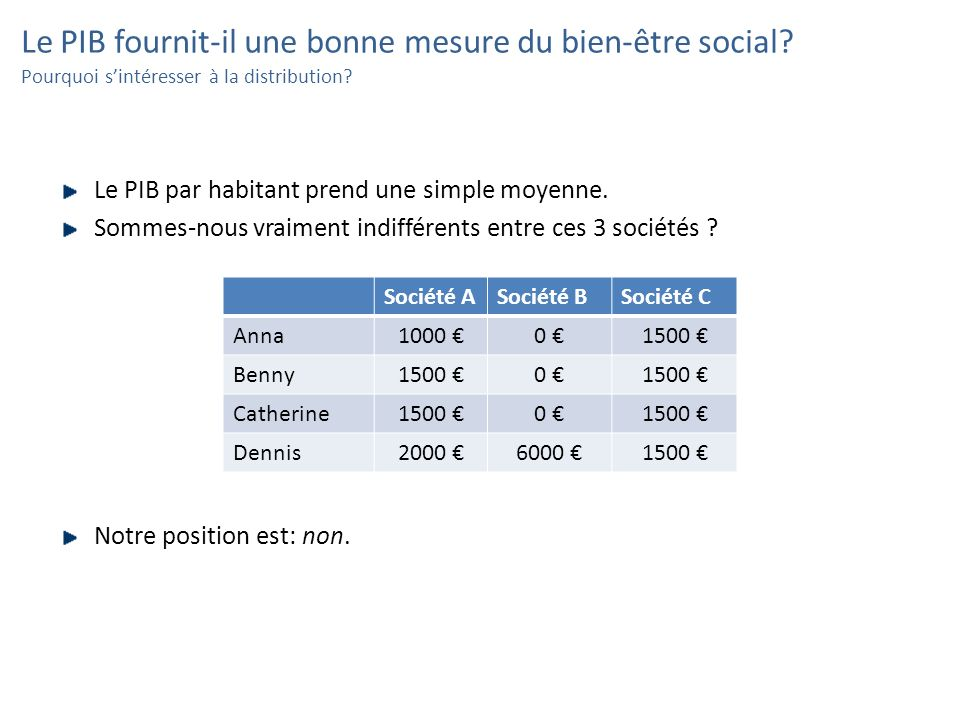 Le PIB fournit-il une bonne mesure du bien-être social? Pourquoi sintéresser à la distribution? Le PIB par habitant prend une simple moyenne. Sommes-n
