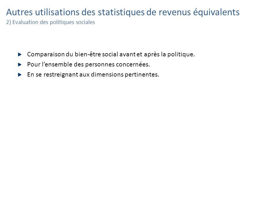 Autres utilisations des statistiques de revenus équivalents 2) Evaluation des politiques sociales Comparaison du bien-être social avant et après la po