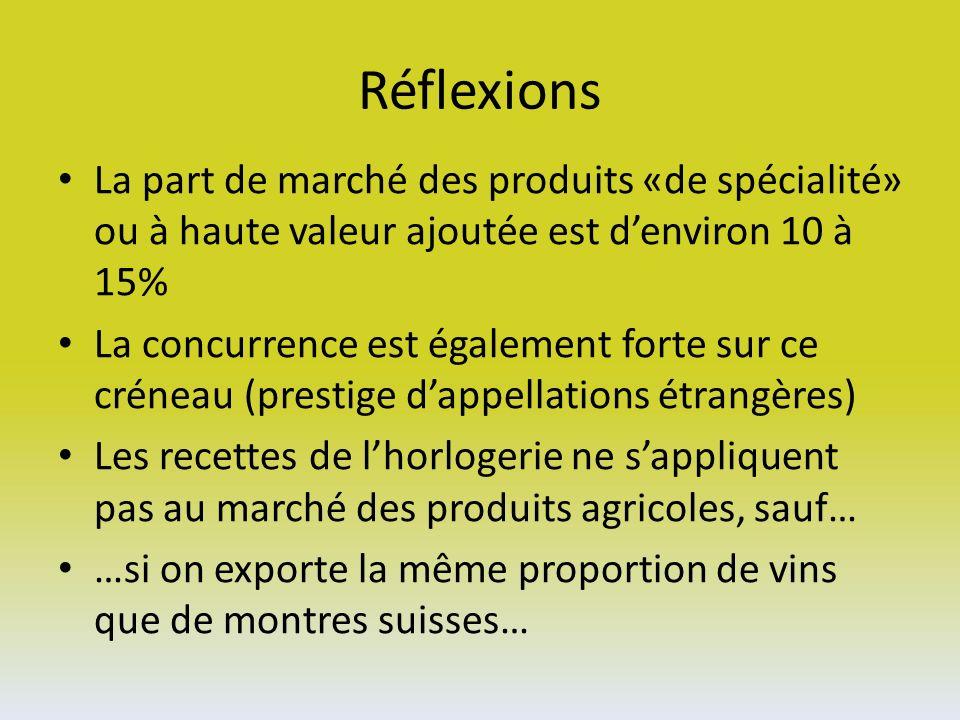 Réflexions La part de marché des produits «de spécialité» ou à haute valeur ajoutée est denviron 10 à 15% La concurrence est également forte sur ce créneau (prestige dappellations étrangères) Les recettes de lhorlogerie ne sappliquent pas au marché des produits agricoles, sauf… …si on exporte la même proportion de vins que de montres suisses…
