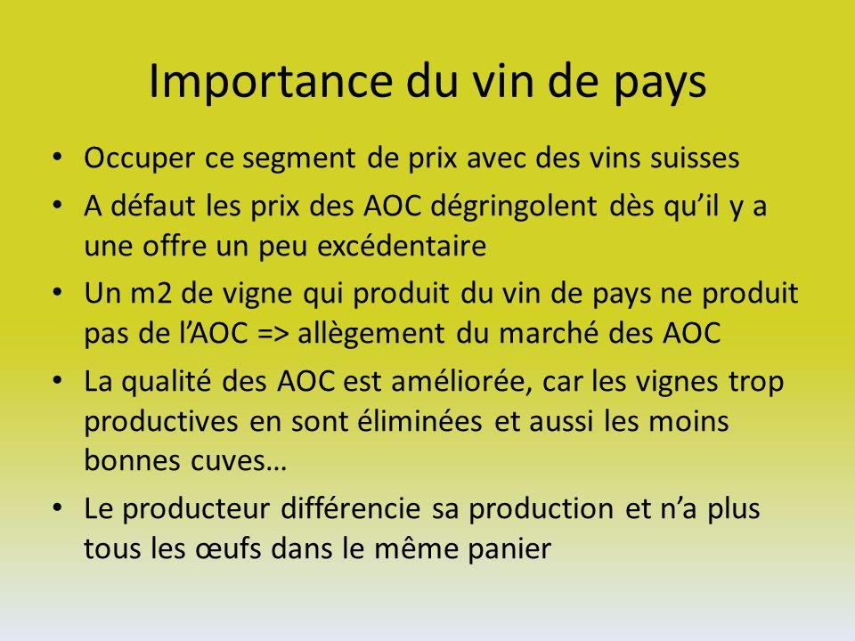 Importance du vin de pays Occuper ce segment de prix avec des vins suisses A défaut les prix des AOC dégringolent dès quil y a une offre un peu excédentaire Un m2 de vigne qui produit du vin de pays ne produit pas de lAOC => allègement du marché des AOC La qualité des AOC est améliorée, car les vignes trop productives en sont éliminées et aussi les moins bonnes cuves… Le producteur différencie sa production et na plus tous les œufs dans le même panier