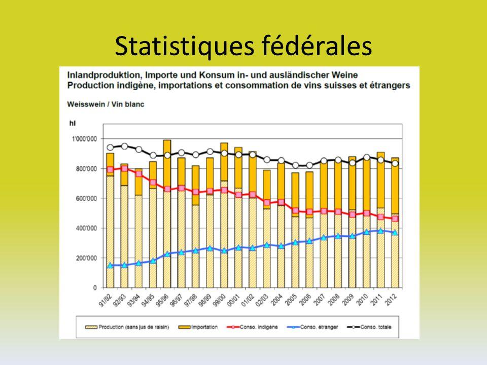 Statistiques fédérales